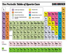 If Mendeleev had prefered automobiles to chemicals, he might have made this periodic table of sports cars. See a full chart of cars sorted like the elements at Car and Driver. Best Cover Letter, Car Posters, Car And Driver, Chemistry, Super Cars, Periodic Table, Lettering, Sports, Tables