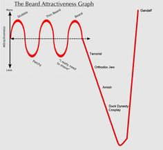 Funny pictures about Beard Attractiveness Graph. Oh, and cool pics about Beard Attractiveness Graph. Also, Beard Attractiveness Graph photos. Thin Beard, Sexy Beard, Types Of Beards, Thursday Humor, Gandalf, Legolas, My Guy, Me As A Girlfriend, Bearded Men