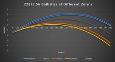 Do you know the best distance to zero your AR?