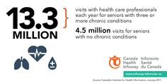 Seniors with three or more chronic conditions have 13.3M health care visits each year.