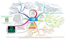 Leadership Positive Influence: free mind map download from Biggerplate.com