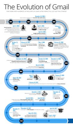 9 years of Gmail - an #infographic of its evolution