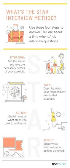 Interview skills - How to Use the STAR Interview Method to Get the Job – Interview skills Leadership Interview Questions, Behavioral Interview, Job Interview Preparation, Interview Skills, Job Interview Tips, Job Interviews, How To Interview, Good Interview Answers, Teaching Interview