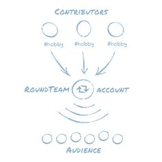 RoundTeam – Let others contribute to your Twitter account.
