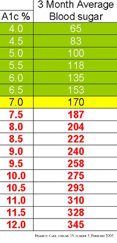 A1c chart a1c levels blood glucose levels glucose levels and