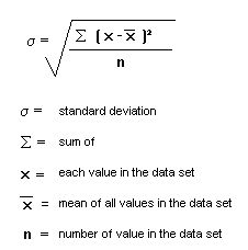 Standard Deviation Formula For Ungrouped Data  Google Search
