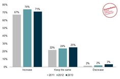 71% of businesses plan to spend more on digital #marketing technology in 2013 | Econsultancy