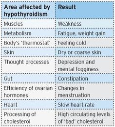 hypothyroidism_effects_table