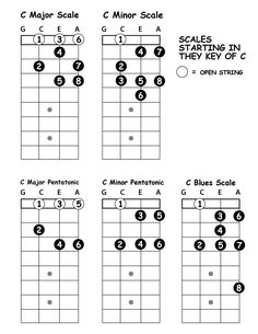 5 Basic Scale Patterns Starting on the C string