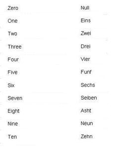 German Words for Numbers - Learn German