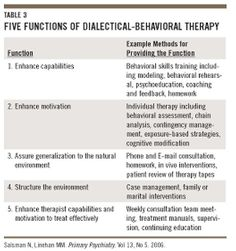dbt skills training manual worksheets