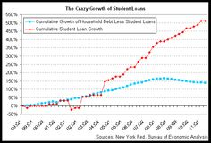 Student loans have grown 511% since 1999.  While the rest of household debt has stagnated, student loans are up.  Why? Demand for education inelastic? Tuition inflation.