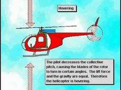 How a Helicopter works