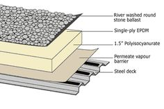 """There are three installation methods: ballasted, mechanically attached, and fully adhered. Ballasted roofs are held in place by large round stones or slabs. Mechanically attached roof membranes are held in place with nails and are suitable in some applications where wind velocities are not usually high. A drawback is that the nails penetrate the waterproof membrane; if correctly fastened the membrane is """"self-gasketing"""" and will not leak. Fully adhered installation methods prove to give the…"""