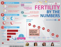 '50 percent of couples take longer than 6 months to conceive' + more interesting stats about fertility