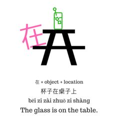 zai with an object and location Mandarin Lessons, Simple Sentences, Chinese Characters, Grammar Worksheets, Learn Chinese, Chinese Language, Students, Korean, Teaching