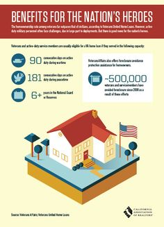 housing benefits for troops and veterans. Who do you know that served our country and wants their own home?