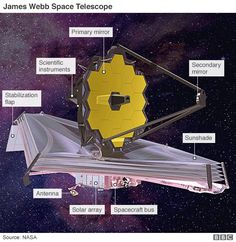 Revealed for the first time in all its glory - the main mirror of the James Webb Space Telescope, which will be launched in 2018. JWST is regarded as the successor to Hubble, and will carry technologies capable of detecting the light from the first stars to shine in the Universe.