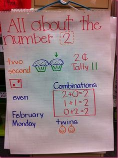I like this anchor chart to introduce a number as a whole group. It has a variety of representations, as well as addition.