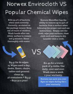 Want to reduce chemicals in your home? Visit www.MelanieHarris.norwex.biz