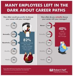 Managers are failing their employees in one essential area