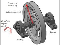 Flywheel Free Energy Generator for Free Electricity - YouTube