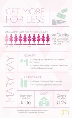 I have 13 facts that if you will listen I have a gift for you!  www.marykay.com/vmcclain1 www.facebook.com/vikkimarykayconsultant
