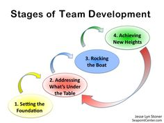 Understanding the stages of team development helps you determine where to focus your leadership efforts. -- https://seapointcenter.com/stages-of-team-development/
