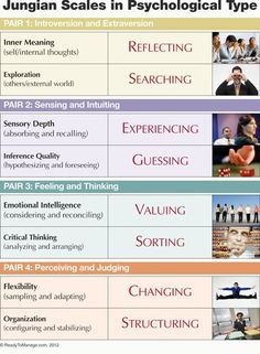 What type are you on the Myers-Briggs? Jungian scales in psychological type: Introvert vs Extrovert, Sensing vs Intuiting, Feeling vs Thinking, Judging vs Perceiving IM ENFP : ) Types Of Psychology, Jungian Psychology, Personality Psychology, Intj Personality, Psychology Facts, Psychology Posters, Spiritual Psychology, Personality Assessment, Tips