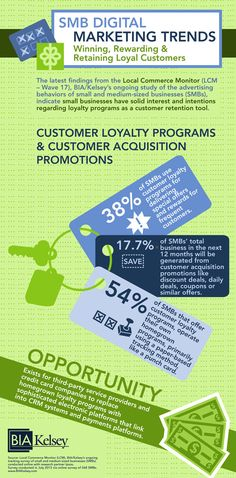 SMB digital marketing trends from BIA/Kelsey's Local Commerce Monitor, Wave This infographic concentrates on customer loyalty programs and customer acquisition promotions.