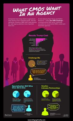This infographic provides information about what CMO's are looking for when they are looking for a marketing agency. Based on a result from a survey c Digital Marketing Strategy, Marketing Guru, Marketing Goals, Business Marketing, Online Marketing, Marketing Ideas, Advertising Industry, Marketing And Advertising, Challenges