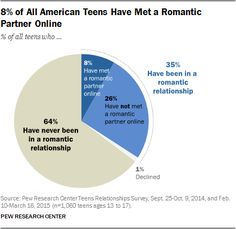 Five facts about online dating
