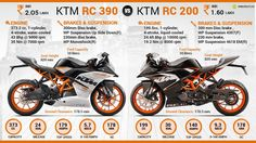 KTM RC 200 vs. KTM RC 390