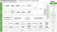 The 2017 Mobile Growth Stack, a revised and updated version. The Mobile Growth Stack is a framework helping growth practitioners consider everything they could do to drive growth of their products. Advertising Design, Marketing And Advertising, Content Marketing, Single Mom Quotes, Coworking Space, Mobile Marketing, Design Thinking, Dating Quotes, Quotes For Him