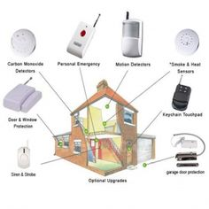 #home alarms, from Vedard Security #Alarm Technology   Buy #Security Kits Products on Tradebanq.com http://shar.es/Eo7Ev