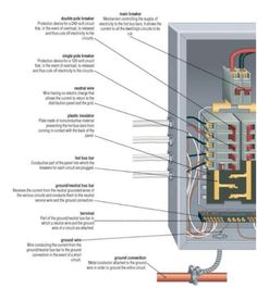 What's in an electrical panel? Electrical Breaker Box, Electrical Breakers, Electrical Code, Electrical Projects, Electrical Installation, Electrical Engineering, House Wiring, Power Wire, Electric House