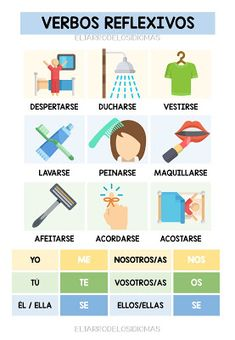 ELE / Spanish class reflective verbs - The jar of languages - Resources and . Spanish Help, Spanish Notes, Spanish Lessons For Kids, Learn To Speak Spanish, Learn Spanish Online, Spanish Basics, Spanish Teaching Resources, Spanish Grammar, Spanish Vocabulary