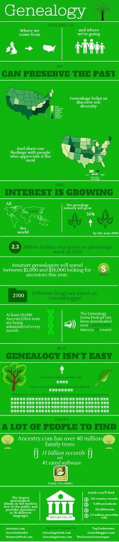 Genealogy  @Piktochart #infographics