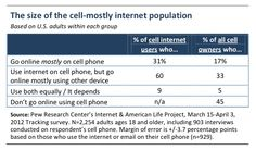17% of U.S. adult cell phone owners now go online using their phones more than their desktops, laptops or tablets. That's the number for all cell phone owners in the U.S, including those with feature phones. Just looking at those who already use their phones to go online (55% of all cell phone owners), a whopping 31% now say they mostly use their phones to go online.
