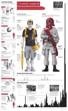 Riot gear - How Occupy protesters and police stack up in Hong Kong Survival Life Hacks, Survival Tips, Survival Skills, Urban Survival, Military Art, Military History, Riot Police, Police Gear, Information Design