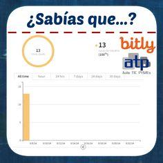 """¿Sabías que si creas una cuenta en """"www.bitly.com"""" y lo utilizas para acortar los enlaces que compartes en las redes sociales, podrás medir el número de clics que los usuarios hacen en dichos enlaces? Nosotros ya lo estamos utilizando. ¿Y tú? ¿Lo utilizas en tu #empresa?"""