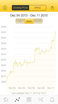 The latest Bitcoin Price Index is 448.42 USD http://www.coindesk.com/price/ via @CoinDesk App