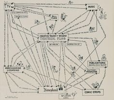 Disney's Business Model / 디즈니 사업모델 (1957)