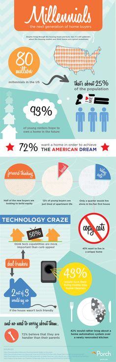Porch Infographic Millennials