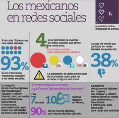 Los #mexicanos en #Redes #sociales