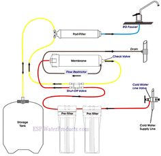 Reverse Osmosis is a type of filtration for which several wine production applications are currently being explored Reverse Osmosis Water Filter, Reverse Osmosis System, Water For Health, Plumbing Installation, Shower Faucet Sets, Water Coolers, Water Systems, Water Filtration System, Water Purification