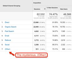 Here's How to Spring Clean Your Google Analytics Channel Groupings