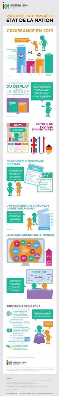 Infographie | Le RTB affiche une croissance de 99% en France
