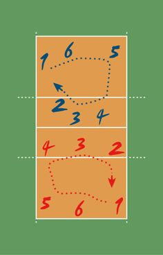 Found this on wikipedia. Really like the way it looks. Its a diagram indicating rotating players in volleyball.