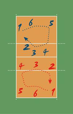 Rotaciones en voleibol